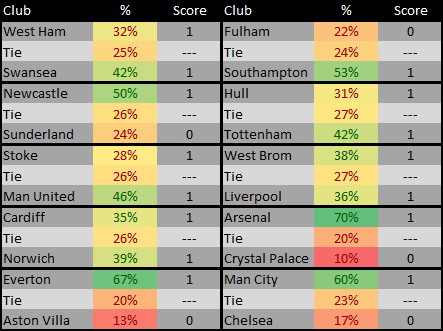 EPL Matches for 24 Big