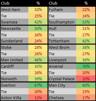 EPL Matches for 24