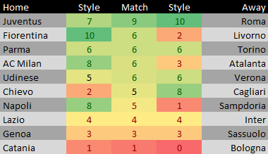 Style Points Serie A Matches for 18