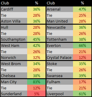 EPL Matches for 26