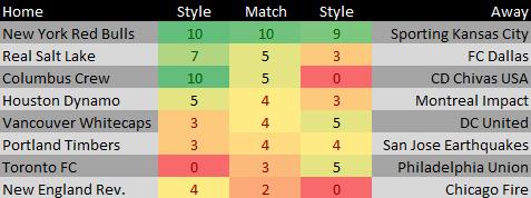 MLS Matches