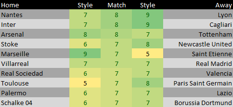 Style Point Matches